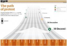 Cronología de la primavera árabe thum