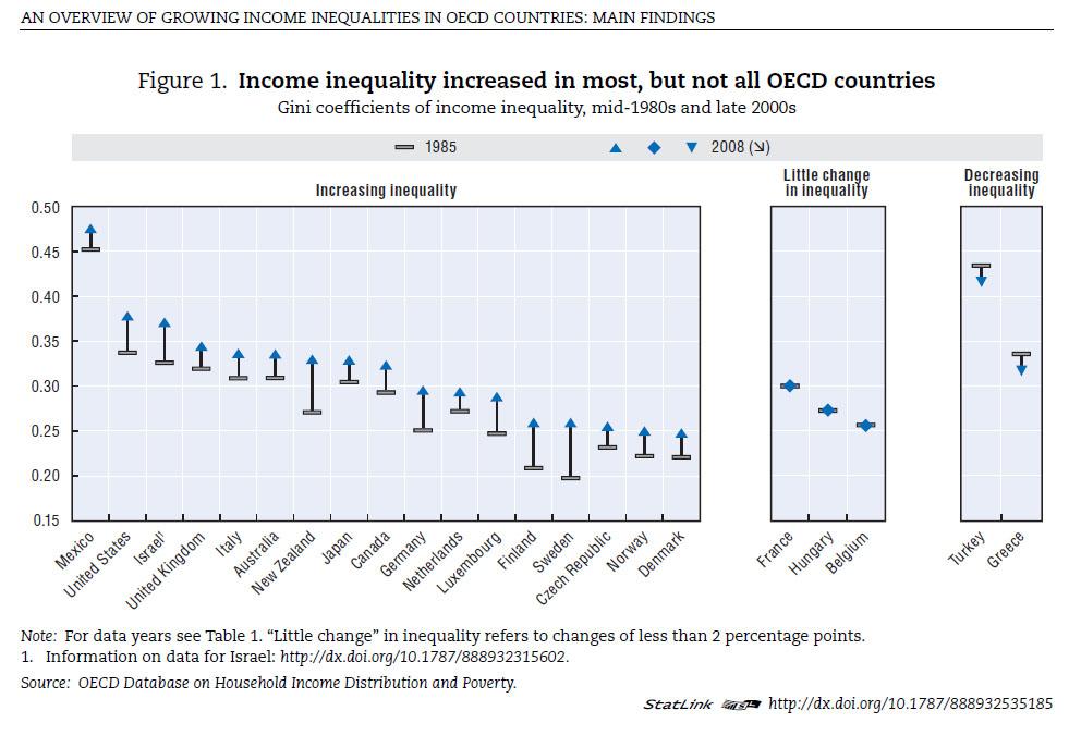 Incremento de la desigualdad en lo últimos 30 años OCDE