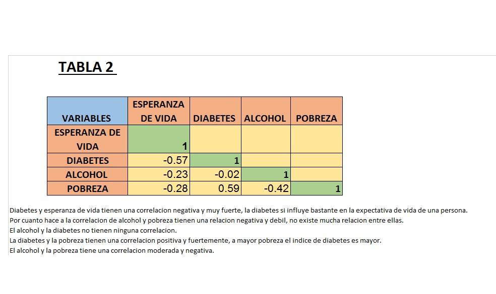TABLA 2 KAROLINA